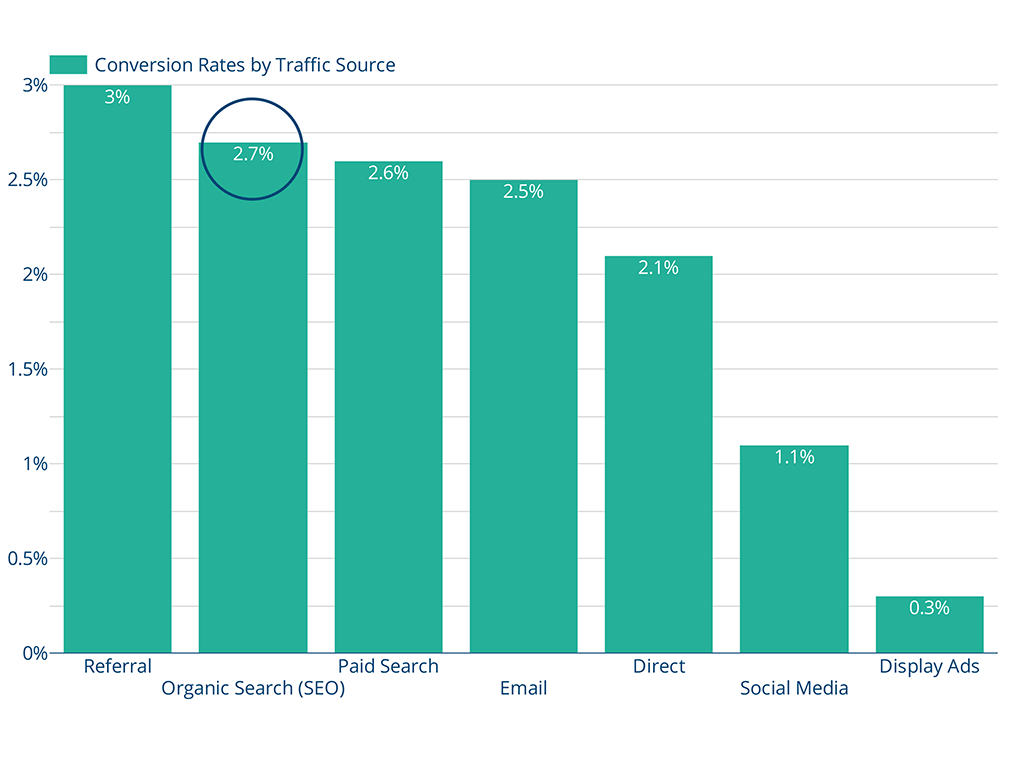 This is a chart showing that SEO, or organic search still has one of the best e-commerce conversion rates compared with other channels.