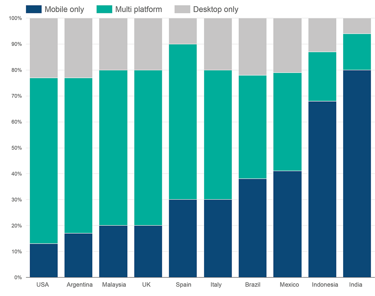 usage on multiple platforms or devices and desktops in developed economies.