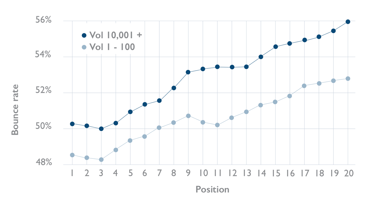 This chart shows how bounce rate can affect your position in Google.