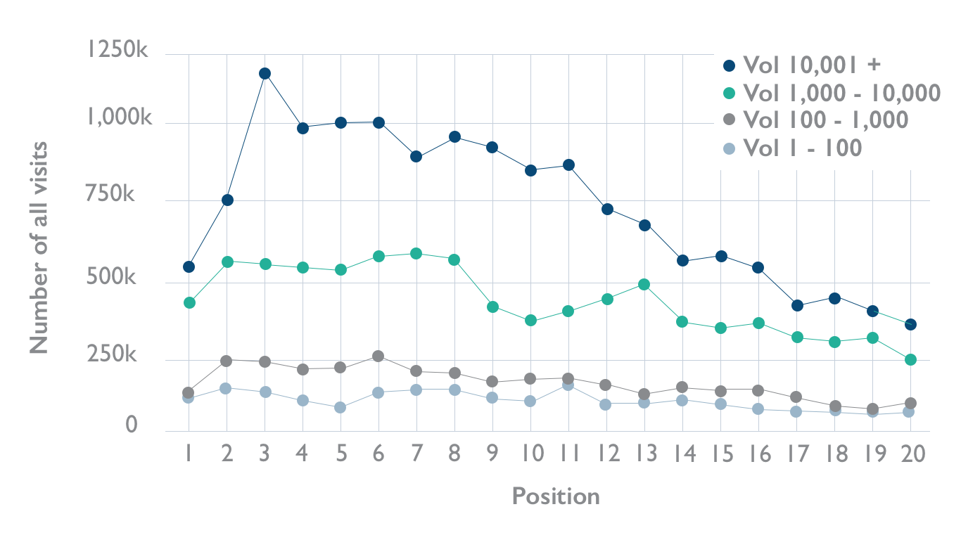 This chart shows the connection between direct traffic to your website and rankings in Google