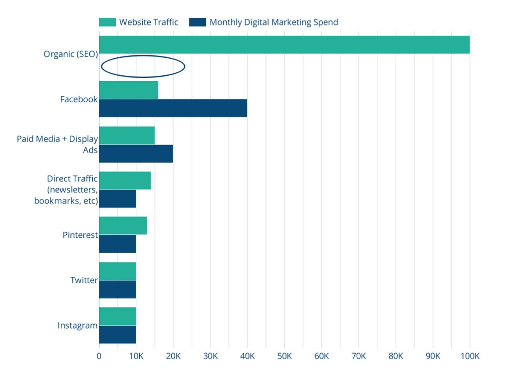 This chart compares budget allocations for digital marketing channels compared with the amount of traffic each channel brings to websites.